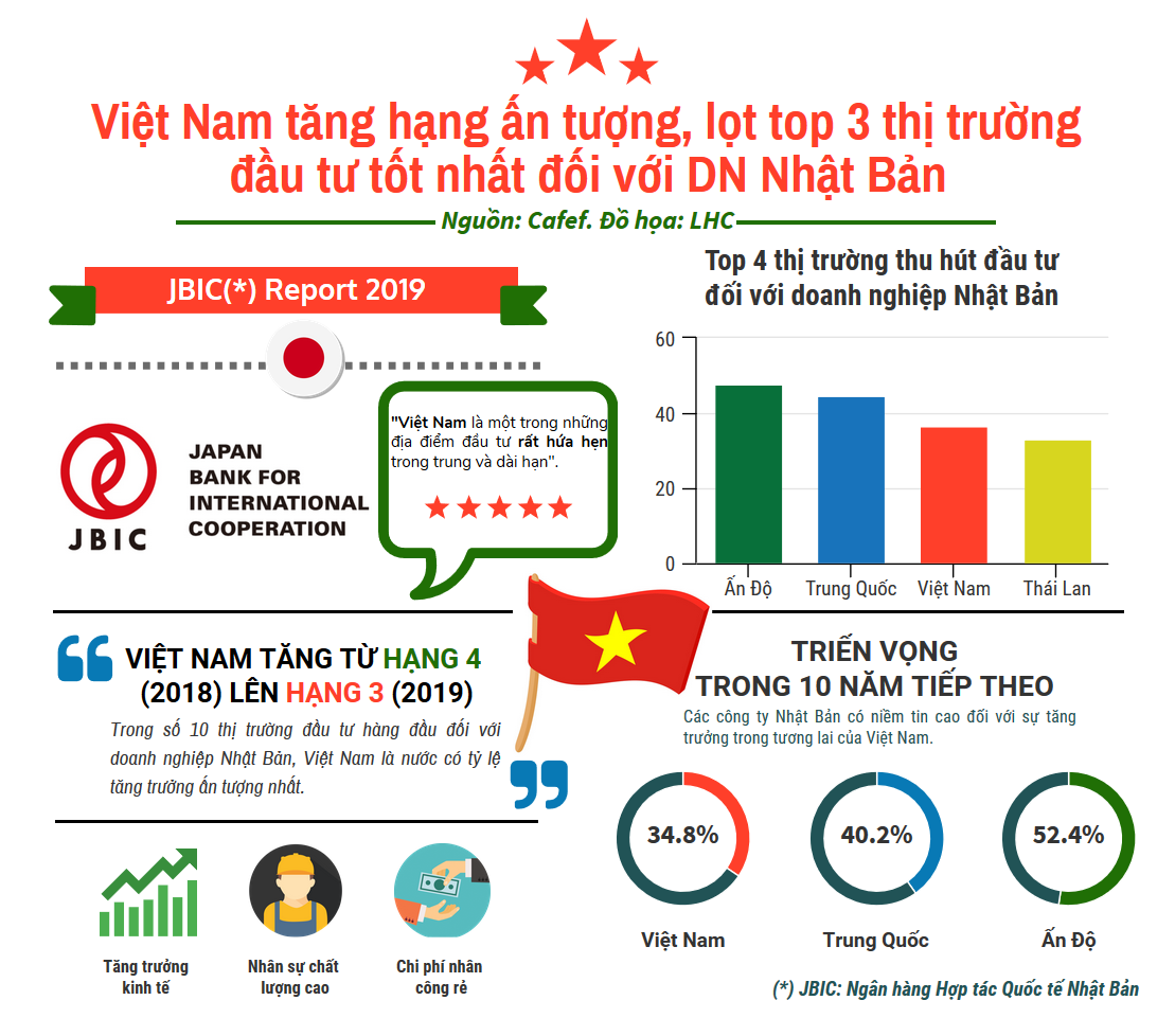 "Vietnam among top 3 ""The best investment markets for Japanese businesses"""